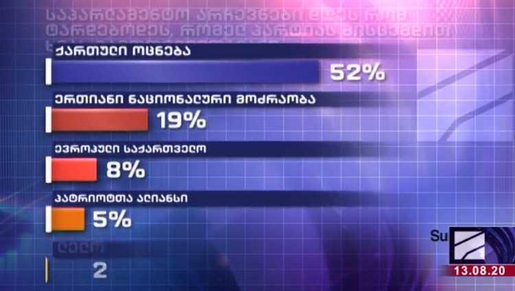 """რუსთავი 2 – """"ქართული ოცნება"""" – 52%, ნაციონალური მოძრაობა – 19%, ევროპული საქართველო – 8%"""
