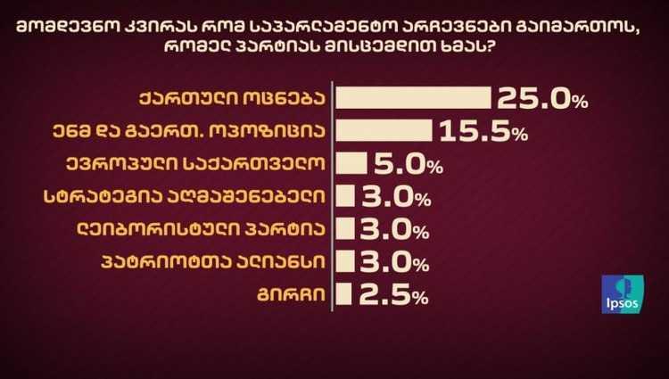 """""""ქართული ოცნება"""" – 25%, """"ძალა ერთობაშია"""" – 15%, ევროპული საქართველო- 5%"""